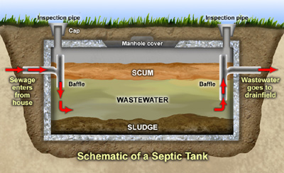 Septic Tanks Solebury Pa